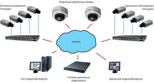 Регистратор для камер видеонаблюдения с жестким диском